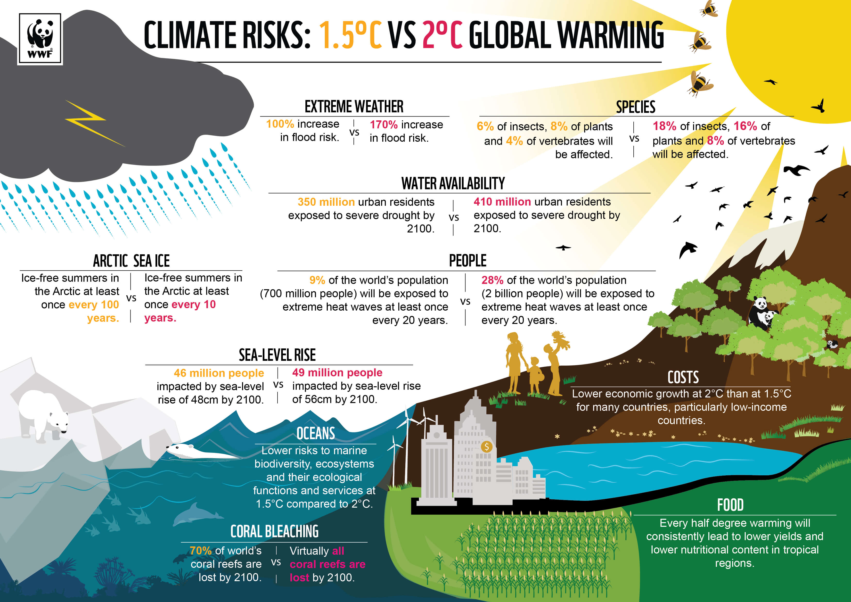 climate-risks-1.5-degree-vs-2-degree-global-warming-climate-change-facts-infographic